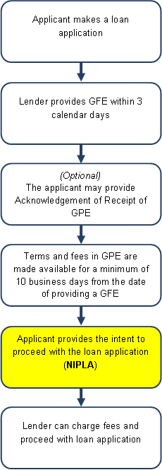 Notice of intent to proceed with loan application flow chart thecheapjerseys Choice Image