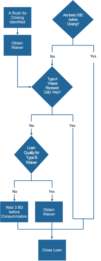 Appraisal Waiver Process